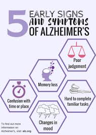 Stages Of Alzheimer S Disease Chart Signs And Symptoms Of Alzheimers Disease Arizona
