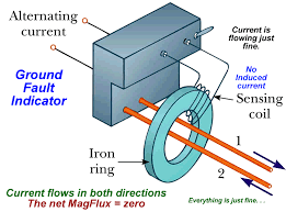 alternating current gif. watch the magnet as it enters area of super-cooled copper ring and leaves. alternating current gif