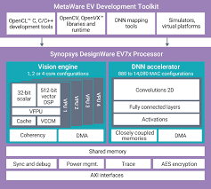 Embedded Computing Systems Applications Optimization And Advanced Design High Performance Ai Ip Works To Optimize Power Consumption