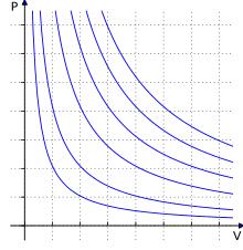 Ideal Gas Law Wikipedia