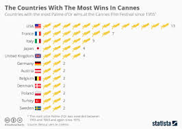 Chart The Numbers Behind The 2015 Cannes Film Festival