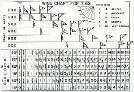 Windage Chart 7 62 Windage Chart Guns Ammo Shooting Range Hunting Rifles