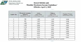 Medicaid Income Chart 2019 Financial Assistance Programs Childrens Hospital Colorado