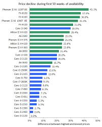 Processor Chart Intel 22 Abundant Amd Cpu History Chart