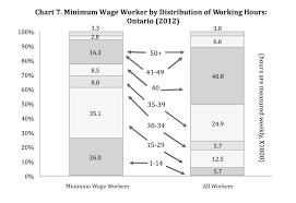 Minimum Wage Chart Ontario Section 2 Minimum Wage In Ontario Profile And Trends