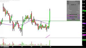 Acbff Stock Price Chart Aurora Cannabis Inc Acbff Stock Chart Technical Analysis For 10 05 18