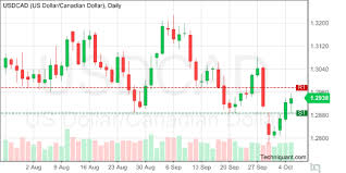 Techniquant Us Dollar Canadian Dollar Usdcad Technical