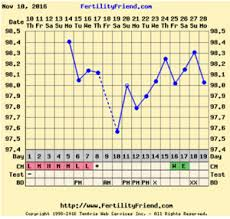 Anovulatory Cycle Chart Bbt Chart Help Please Anovulatory Trying To Conceive