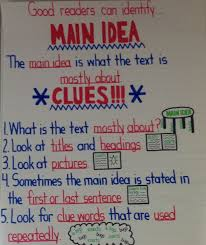Main Idea Anchor Chart This Will Be On The Wall In The