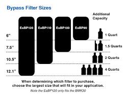 Ea Bypass Oil Filter Amsoil