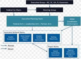 Organizational Chart United States Army Installation