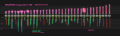 Weapon Range Chart Updated Y Zr Ver 2 3 0 Splatoon Reddit