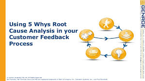 Root Cause Analysis Template Delectable Using The 48 Whys Root Cause Analysis Approach With Your Customer Feed