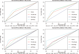A Combinatorial May Survival Patient Radiographic Phenotype Stratify S0SP7Tx