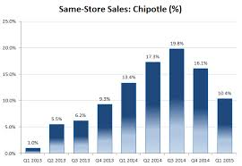 Chipotle Chart Chipotle Is My Favorite Idea That Everyone Knows But That