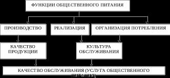 Формирование спроса на предприятиях общественного питания  Взаимосвязь функций предприятий общественного питания с комплексом предоставляемых услуг представлена на рис 1