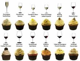 Wine And Chocolate Pairings Chart