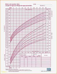 Judicious Girls Normal Height Age Weight Chart Girl Indian