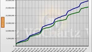 Playstation 4 Vs Xbox 360 In The Us Vgchartz Gap Charts