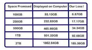 Where Do We Use 1 Kb 1000 Bytes 1 Mb 1000 Kb 1 Gb