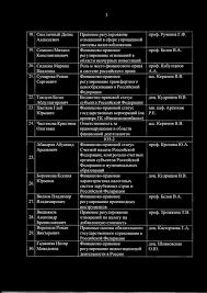 Финансовый университет ПРИКАЗ О закреплении тем выпускных  Абакаров Абушаид Арсенович Боровкова Ксения Юрьевна Вилков Владимир Вишняков Александр Брониславович Воронков Роман Викторович Гаджиева Нигяр