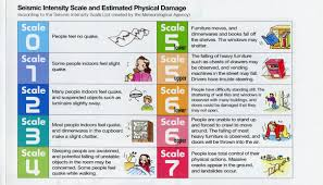 .scale for earthquakes (a scale that uses instruments and a scale that uses human observation). What S The Japanese Seismic Intensity Shindo Scale For Measuring Earthquakes And Why Does It Matter By Robin Lewis Medium