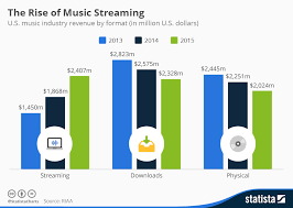 Music Chart Show Chart The Rise Of Music Streaming Statista