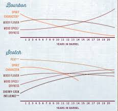 Bourbon Flavor Chart What Happens As Decades Pass In A Whiskey Barrel Popular