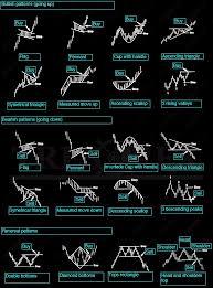 Classic Chart Patterns - TRESORFX