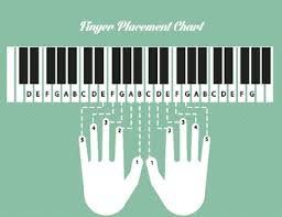 Keyboard Finger Position Chart Piano Keyboard Finger Placement Chart Best Picture Of