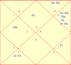 My Vedic Astrology Chart What Is The Meaning Of Conjunction Of Planets In Astrology