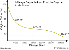 Car Price Depreciation Chart Porsche Cayman Car Price And Depreciation In Machiques