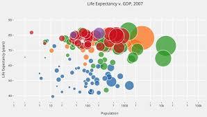 Data Visualization Bubble Charts Laura E Shummon Maass