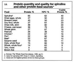 Useable Protein Chart Comparing Vegetable And Meat Protein