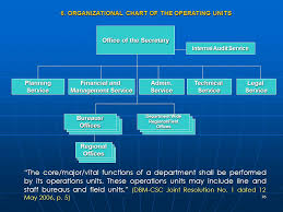 Audit Structure Chart Structure And Functions Of Internal Audit Service Ppt Download