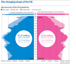 England Population Chart Uk Population Data How Fast Is It Increasing News