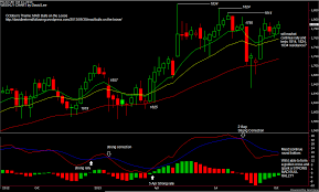 Fkli Chart Malaysia Futures Market Outlook October 2013 Trend