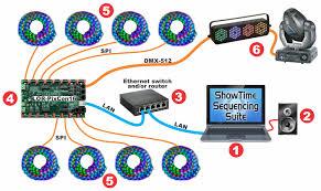 typical setups light o rama basic layout lor pixcon16 smart pixel controller using e1 31 network