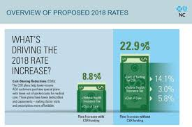 a drop in cost sharing reductions is driving the rate increase request this year according to bcbsnc credit blue cross and blue shield