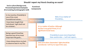 Good Judgement Examples An Example Of The Work Of Moral Sensibility And Moral