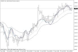 Stochastic Chart Indicator Onchart Stochastic Indicator For Metatrader 4 Forex Mt4