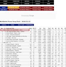 Apple Music Charts Worldwide Netizen Buzz Jennie 1 On Itunes Charts Allkpop Forums