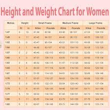 Height Weght Chart Grwoth Chart Bmi Chart For Children Girls