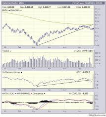 Dow Jones Indu On Balance Volume Stock Market Sell Signal