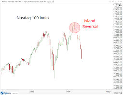 Weakness Chart Xy Why This Island Reversal Could Signal More Weakness In The