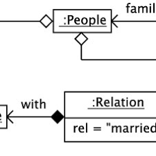 Diagram For Family Tree Family Tree Example Object Diagram Download Scientific Diagram