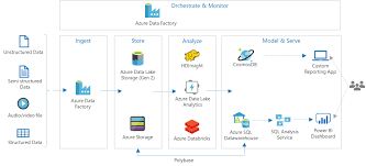 Etl Architecture Design Azure Data Lake Analytics And U Sql