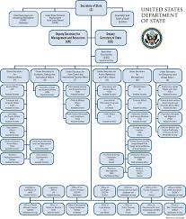 New York State Government Organizational Chart Us State Department Org Chart 2019