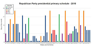 Why Use A Calendar When You Could Use A Bar Graph Chart