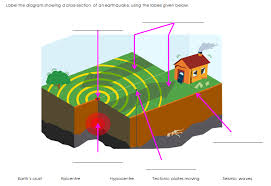 Earthquakes involve the powerful movement of rocks in the earth's crust. Ks2 Geography Earthquakes Teaching Resources